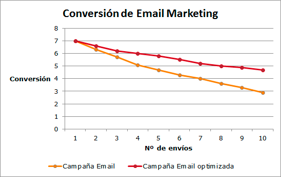 conversion_email_marketing