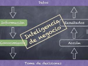Base de datos de business intelligence